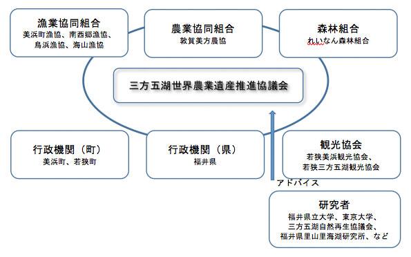 三方五湖世界農業遺産推進協議会概念図